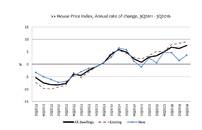 portugal-house-price-index-chart